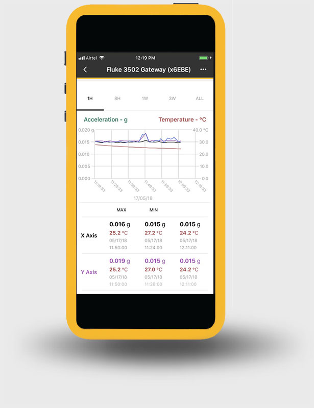 Smart devices showing Fluke Connect2 software with aggregated data.