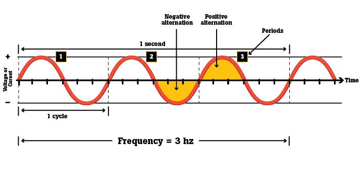 what is frequency fluke