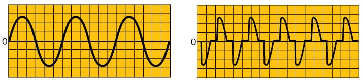 Left: Sinusoidal (sine) alternating current waves. Right: nonsinusoidal waves.