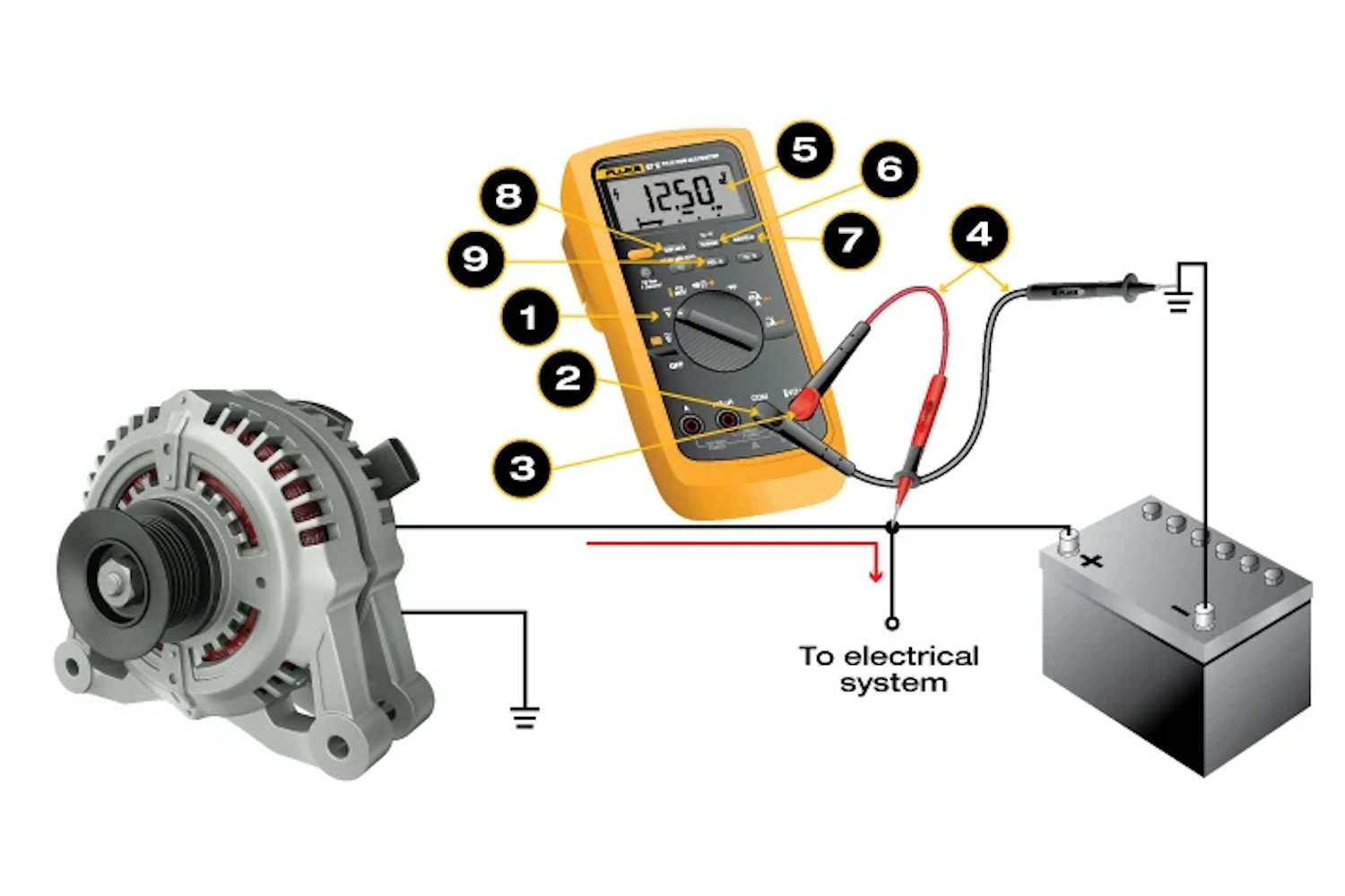 Steps for measuring dc voltage with a digital multimeter