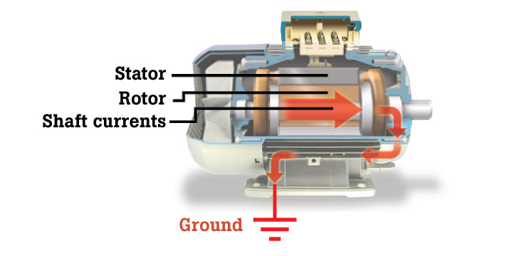 Currents and arcing from a motor shaft through the bearings to ground can cause wear and damage to a motor.