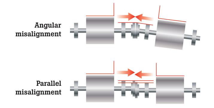 Shaft misalignment can lead to wear of components and premature failure.