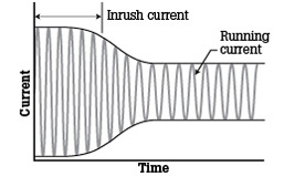 How To Measure Inrush Current | Fluke