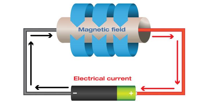 Hall-Effekt in einem Magnetfeld