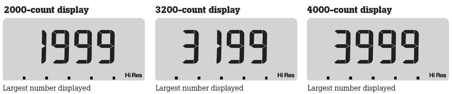 Digital multimeter counts and digits displayed