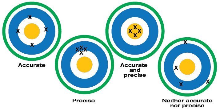 Accuracy and Precision Graphic
