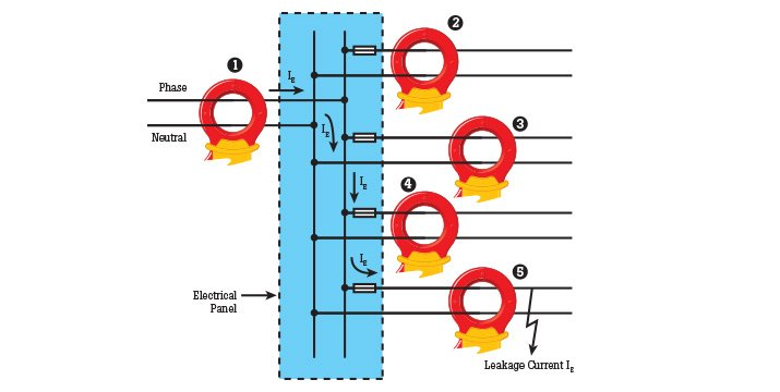 Through a series of sequential measurements, you can identify overall leakage current and the source