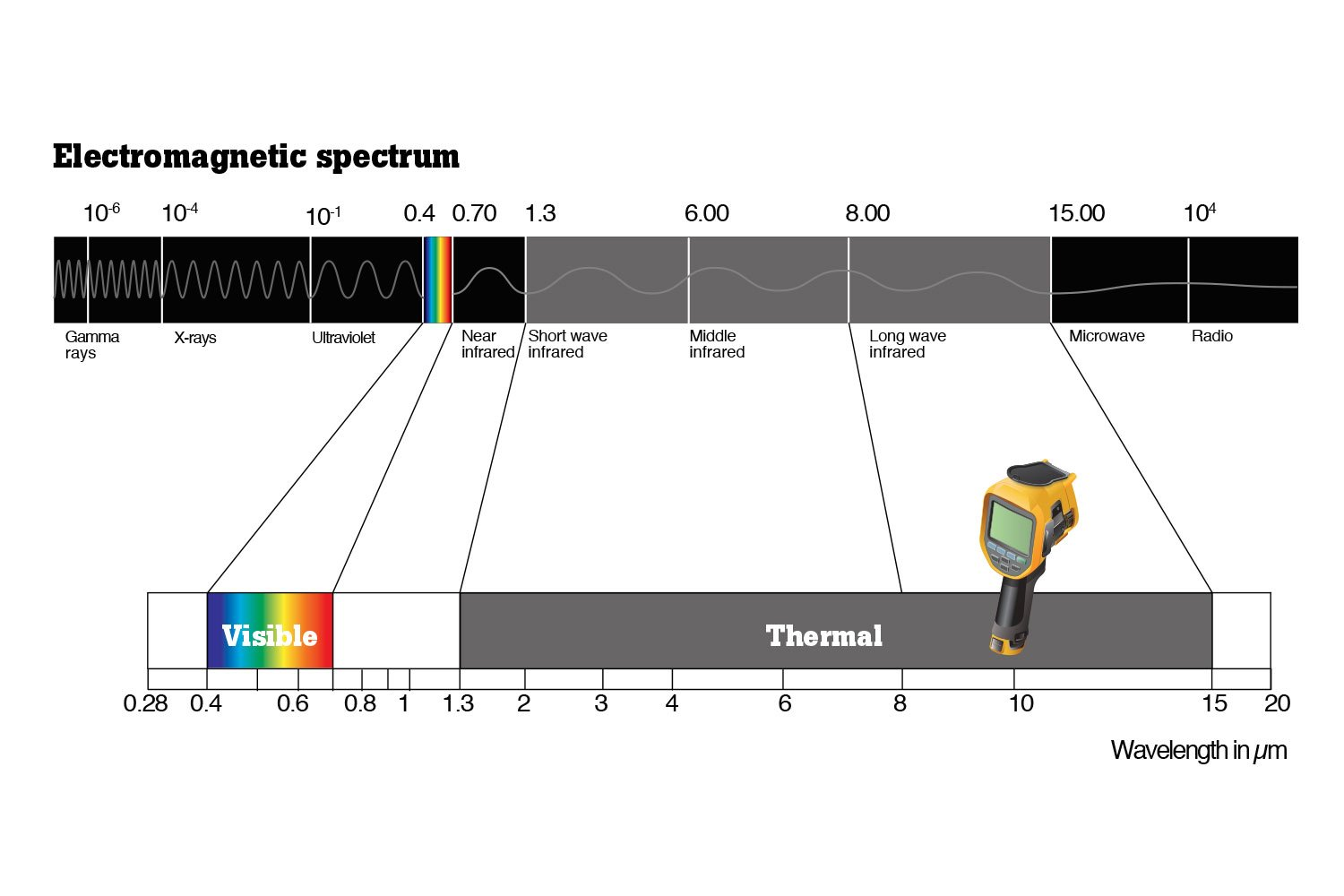Thermal cameras and the electromagnetic spectrum