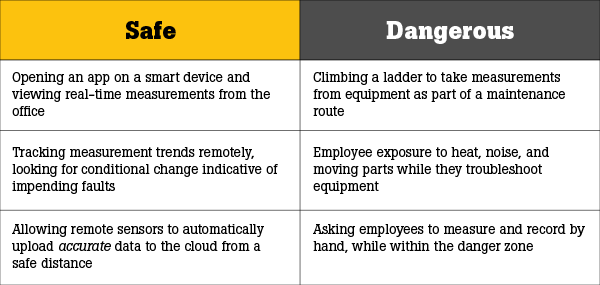 What is the safest way to work in the danger zone
