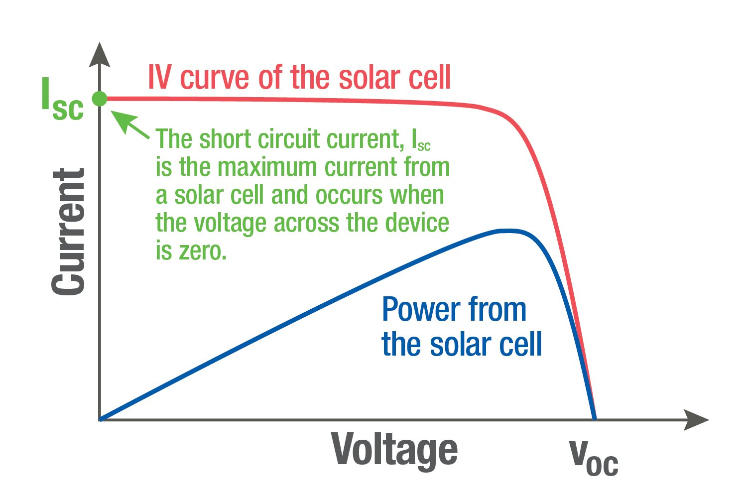 Current-voltage (IV) curve of a PV module