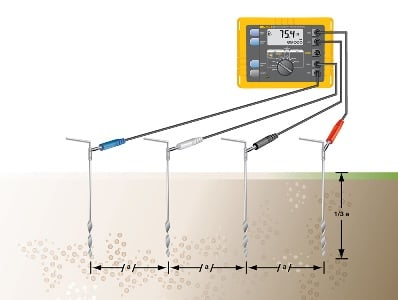 Setup for soil resistivity testing using the Fluke 1623 or 1625