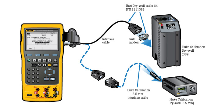 Automating transmitter and sensor calibrations