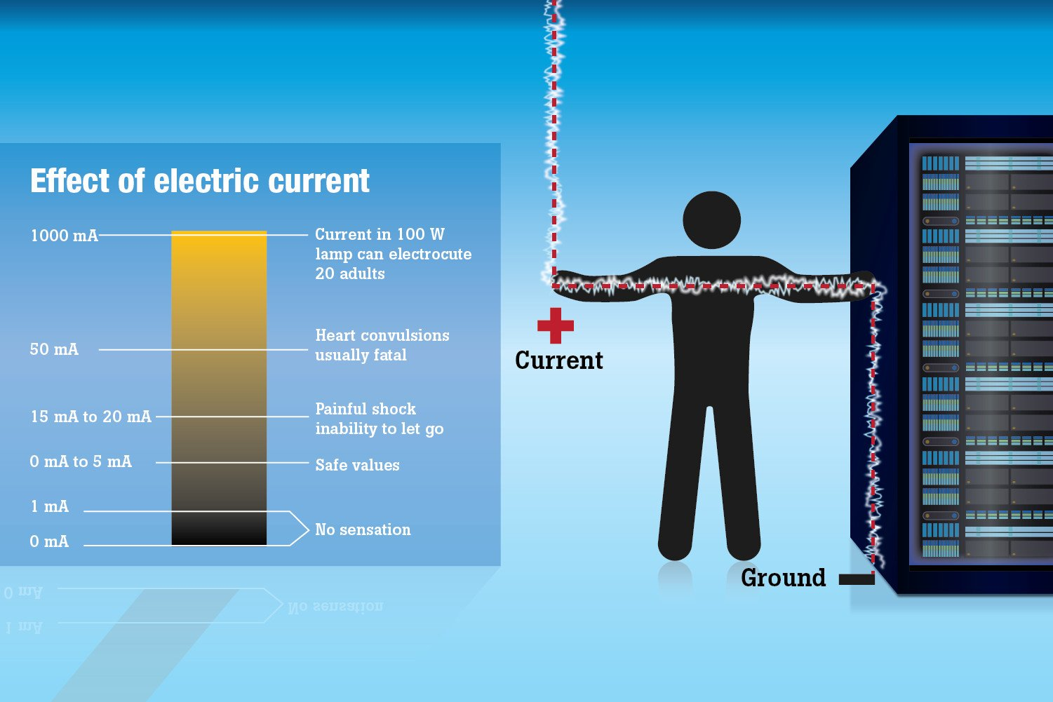 Effect of electrical current
