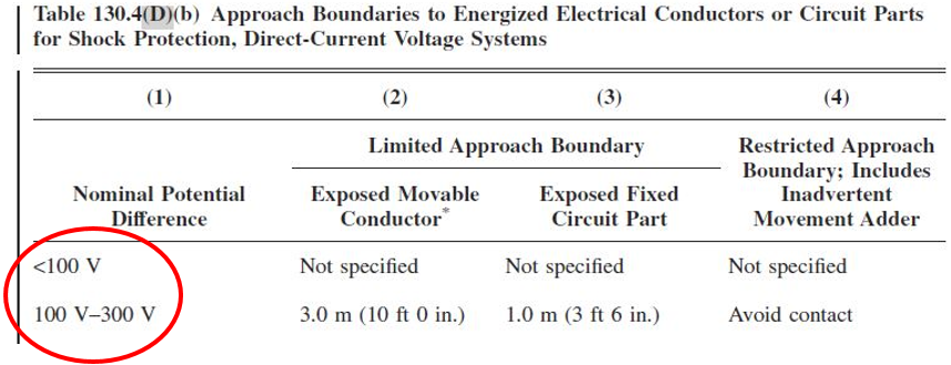 Table 130.4(D)(b) (Partial) NFPA 70E 2015 Edition