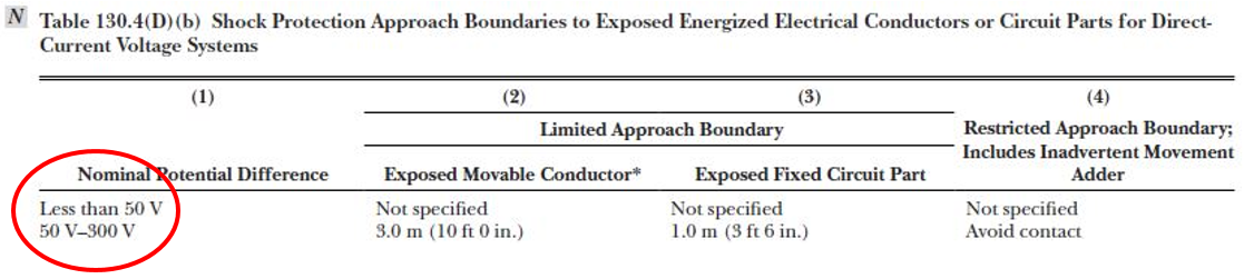 Table 130.4(D)(b) (Partial) NFPA 2018 Edition