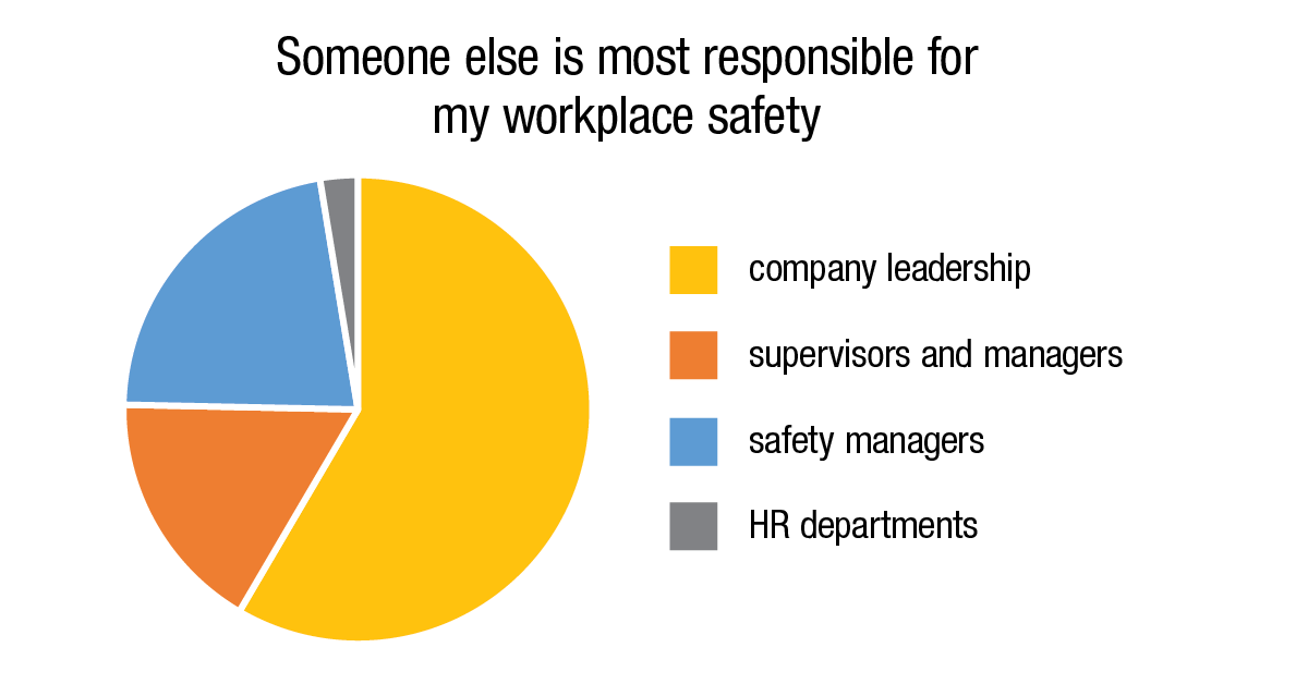 Someone else is most responsible for my workplace safety