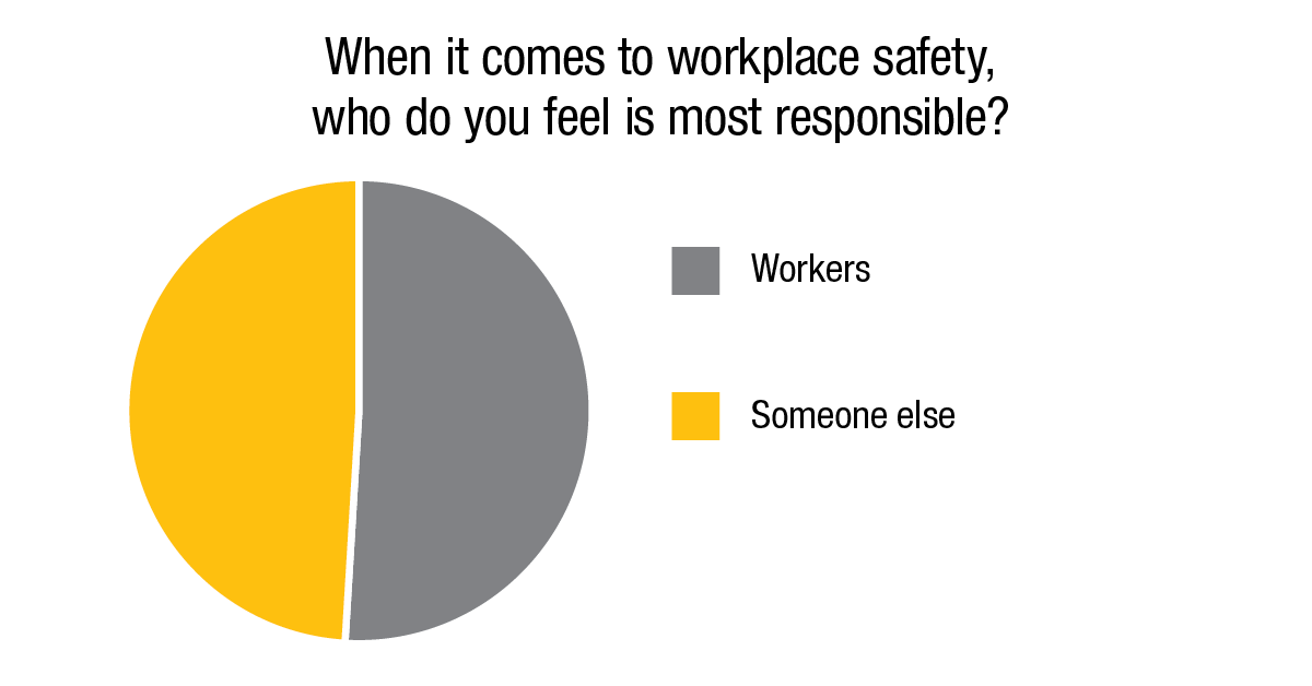 When it comes to workplace safety, who do you feel is most responsible?