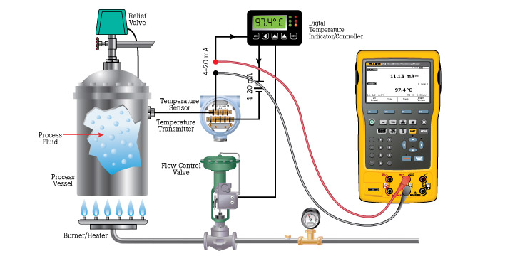 An example of a typical temperature measurement setup that includes a 4-20 mA loop.