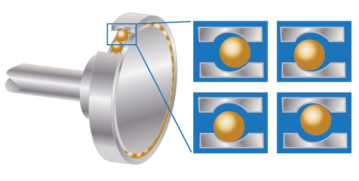 Shaft looseness can occur because of bearing wear.