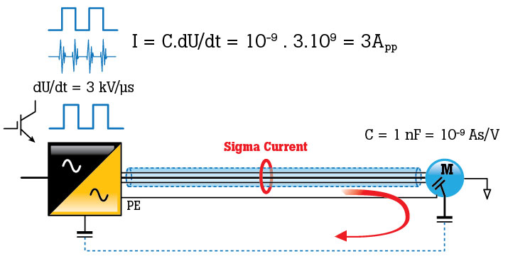 How to determine sigma current