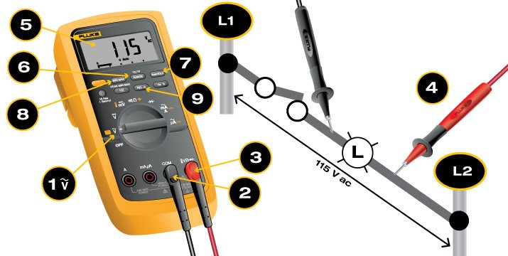 Steps for measuring ac voltage with a digital multimeter.