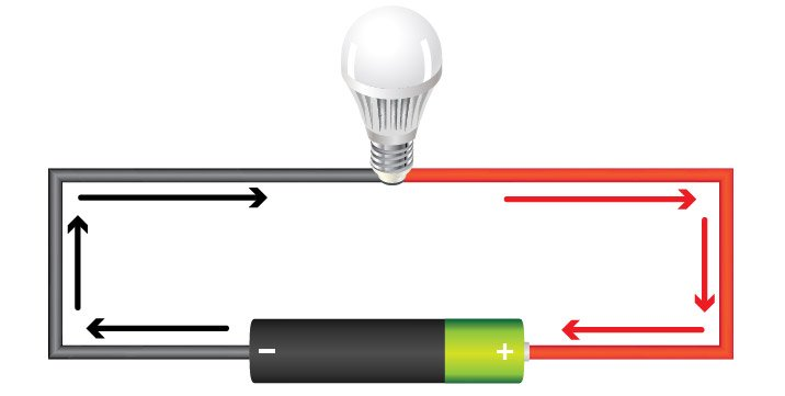 Voltage, provided by an energy source such as a battery, is what causes current to flow.