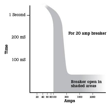 Как и зачем измерять пусковой ток