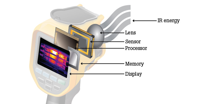 How Infrared Cameras Work | Fluke