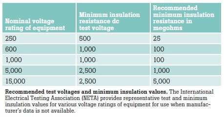 test voltages and minimum insulation values