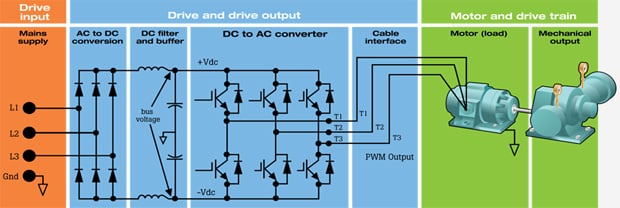 How To Measure Output Voltage From A VFD To A Motor | Fluke Vfd Wiring Diagram Og Outputs on