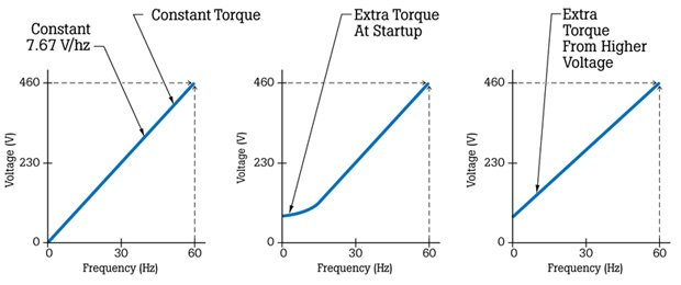 Figure 6. Voltage and frequency in constant-torque variable horsepower applications can be measured easily to verify proper drive programming and motor operation.