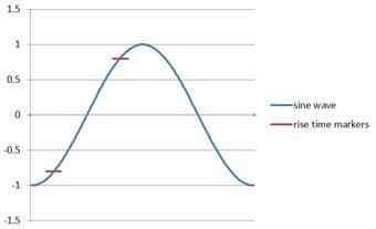 Figure 1 - Rise time of a sine wave leading edge
