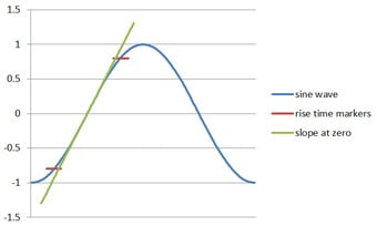 Figure 2 - Rise time showing slope through zero