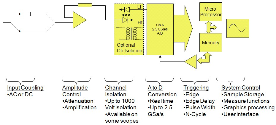 Signal Input And Processing With Portable Oscilloscopes | Fluke