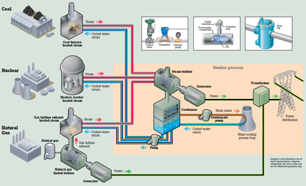 power generation process from plant to distribution fluke gas-fired power plant process diagram many tools digital multimeters, vitration tools, thermal imagers can help you; we highlight process tools here