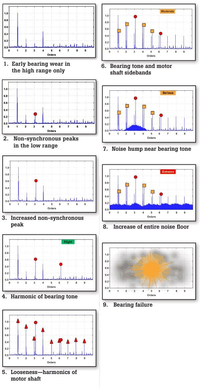 Top Benefits Of Vibration Monitoring And Analysis | Fluke