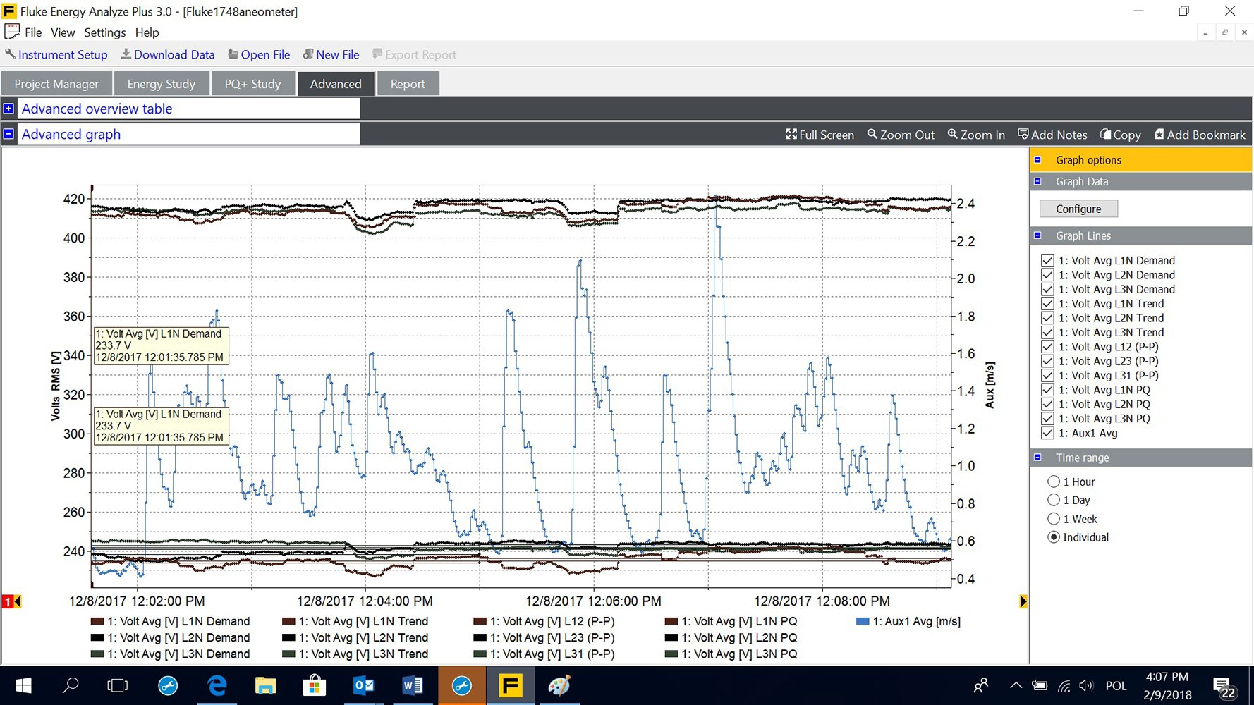 Wind speed and line voltage shown on the 1748 screen. Data analysis correlated voltage variations against wind speed.