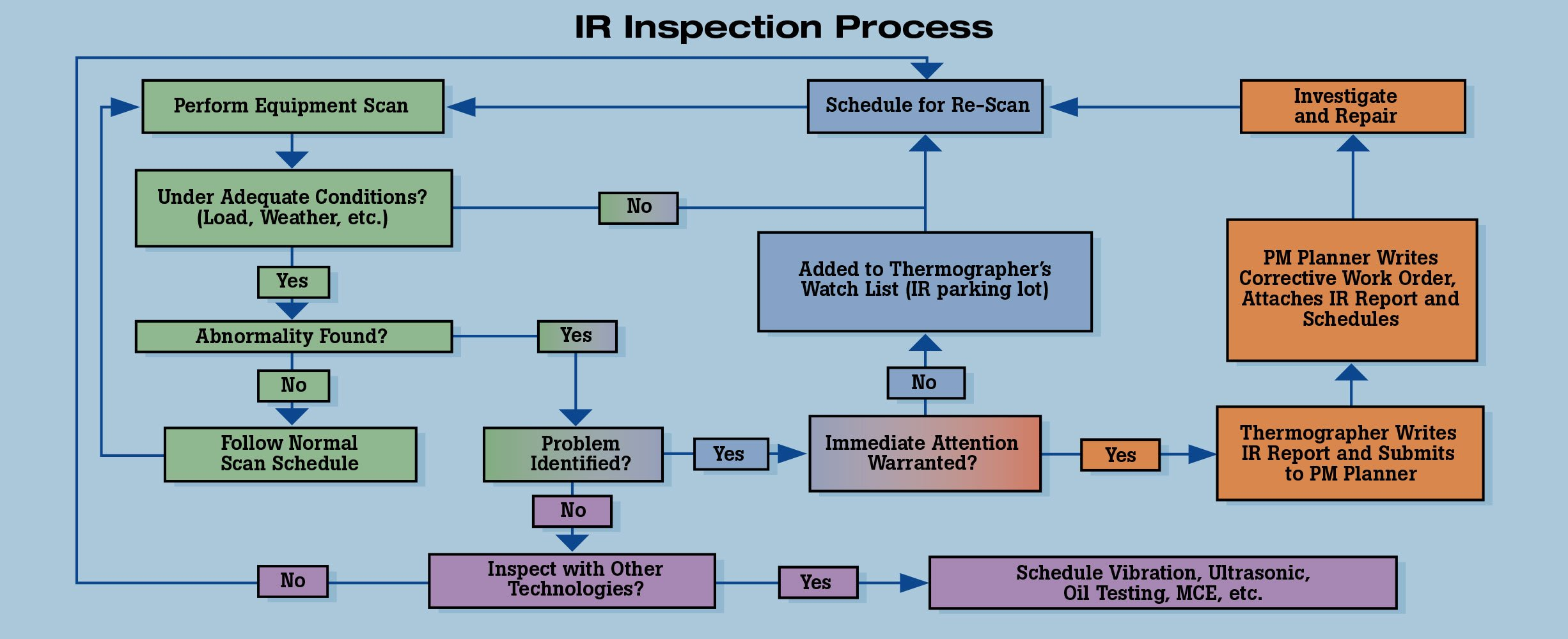 Workflow chart that documents an infrared inspection process