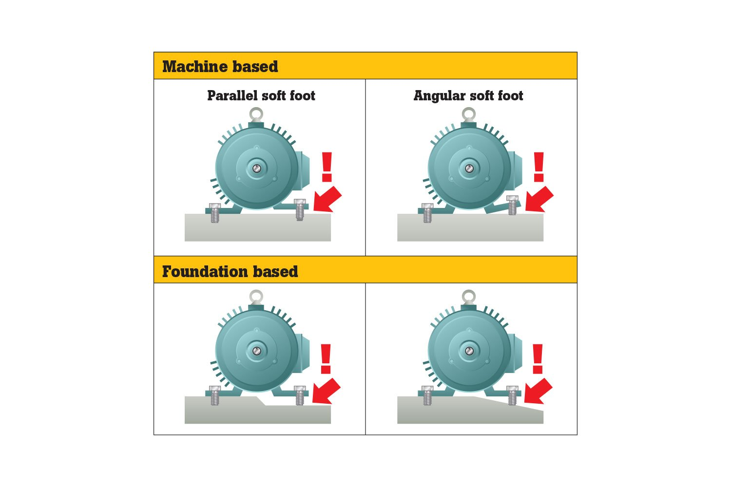 Motor Footing Vibration
