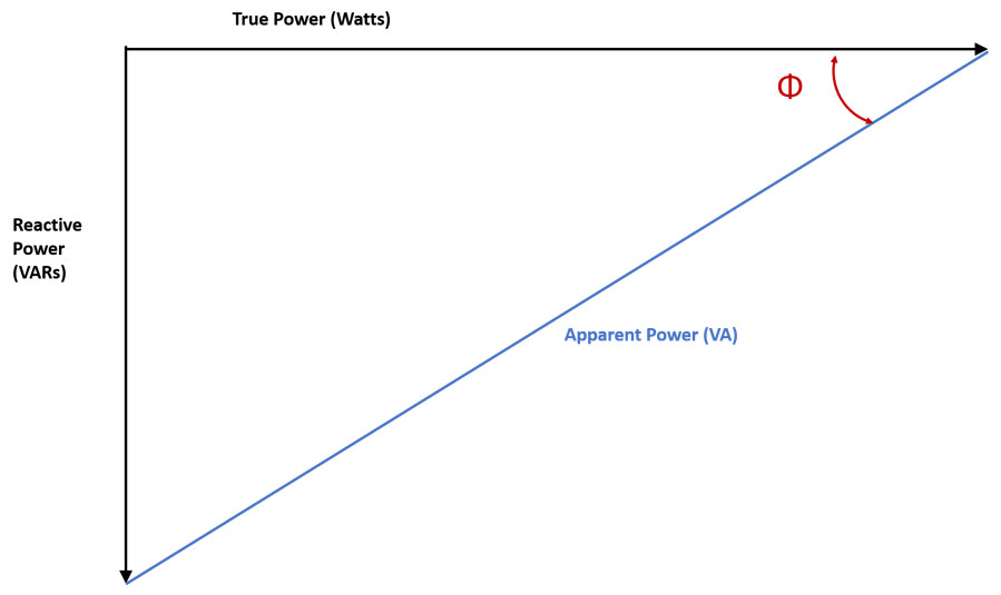 What is power factor and why is it important?