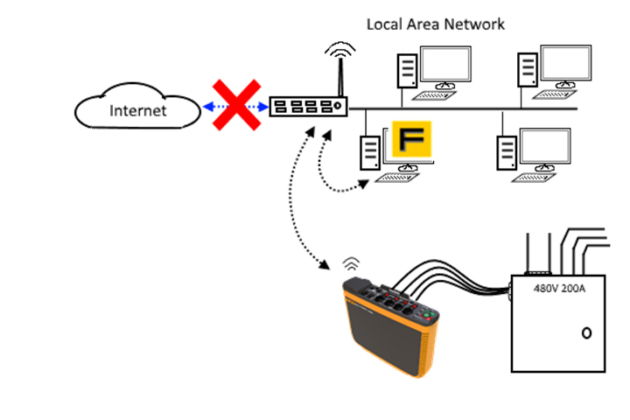 Remote access within internal local area network