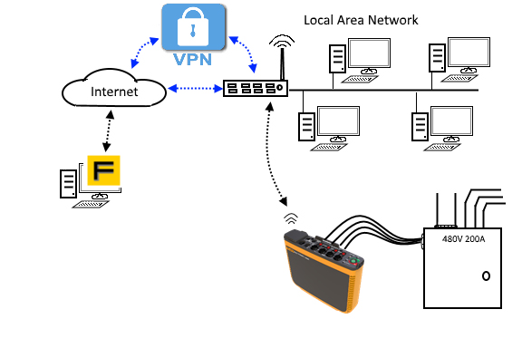 Remote access from outside local area network via internet