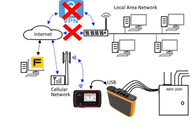 Remote access over cellular network (No VPN or LAN Access)