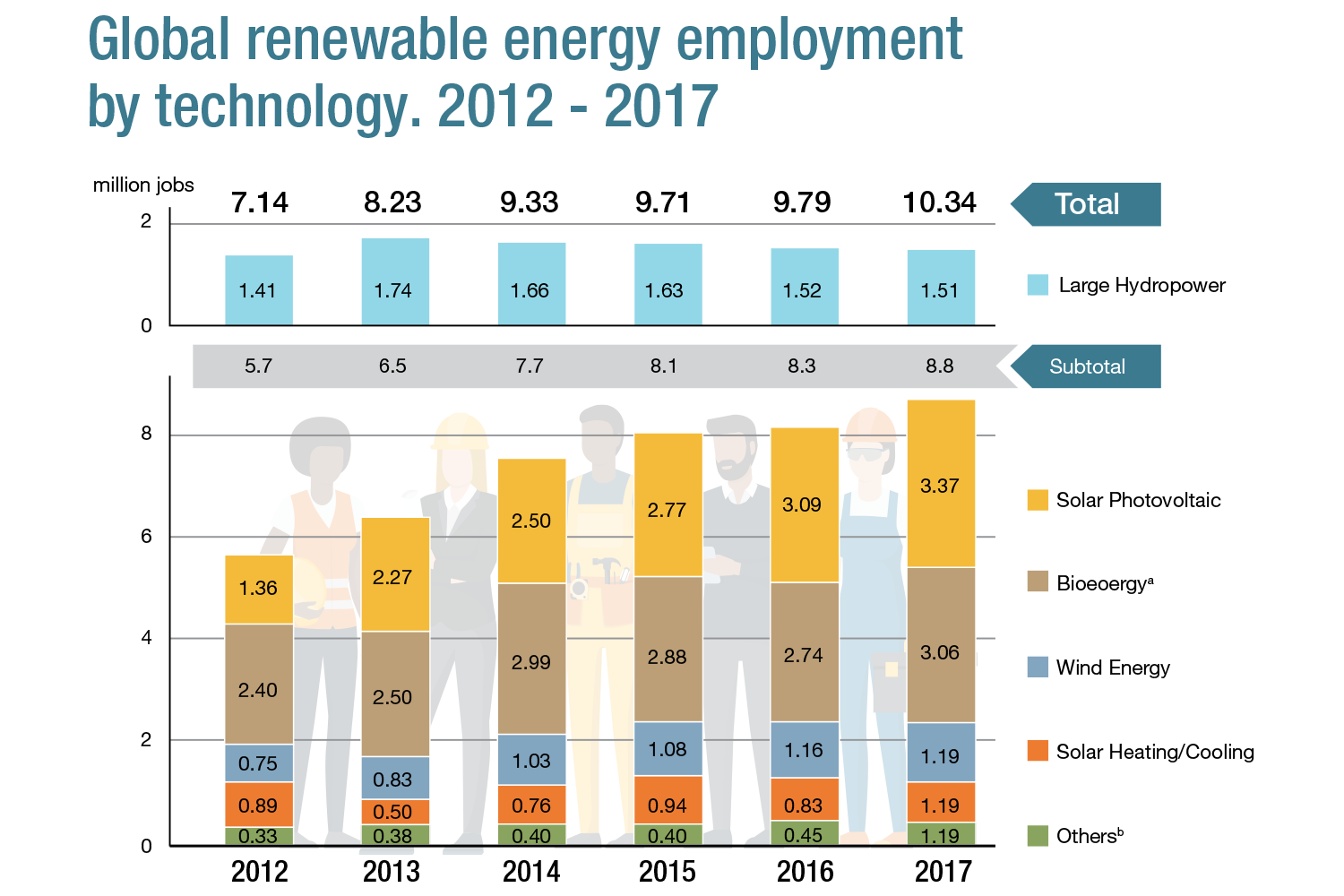 Global renewable energy employment by technology