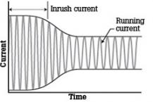 How and why to measure inrush current