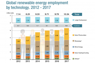 ARTICLE: Renewable Energy Employment