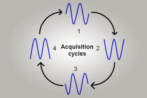Dépannage De L'E/S Du Contrôleur D'automatisation Programmable Au Niveau Physique | Fluke
