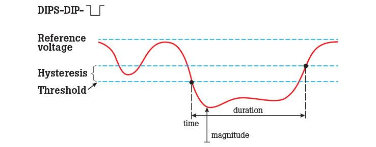 What are voltage sags, dips, swells and transients - 2