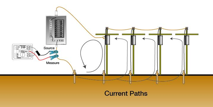 The connection between grounding and power quality - 2