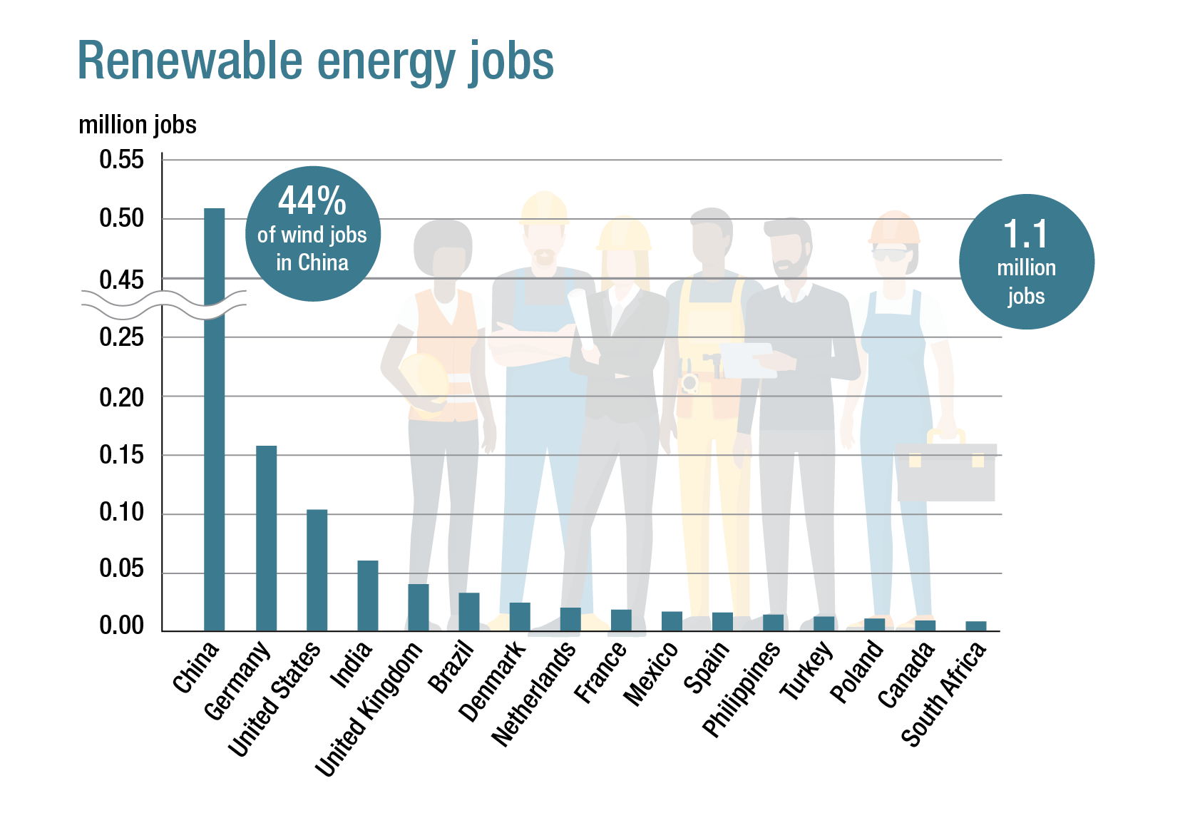Renewable energy jobs world-wide
